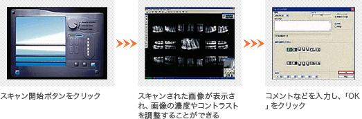 スキャン開始ボタンをクリック スキャンされた画像が表示され、画像の濃度やコントラストを調整することができる コメントなどを入力し、「OK」をクリック