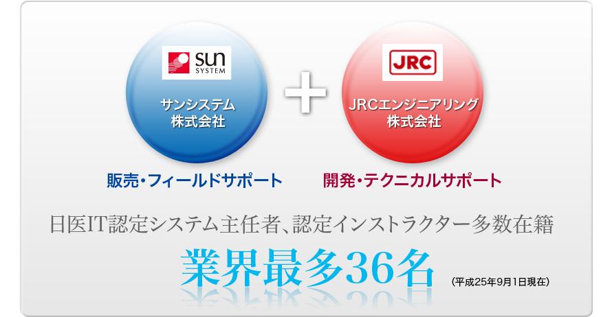 サンシステム株式会社 販売・フィールドサポート + JRCエンジニアリング株式会社 開発・テクニカルサポート 日医IT認定システム主任者、認定インストラクター多数在籍 業界最多36名(平成25年9月1日現在)