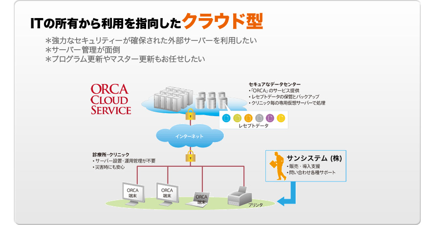 ITの所有者から利用を指向したクラウド型 *強力なセキュリティーが確保された外部サーバーを利用したい *サーバー管理が面倒 *プログラム更新やマスター更新もお任せしたい ORCA CLOUD SERVICE
