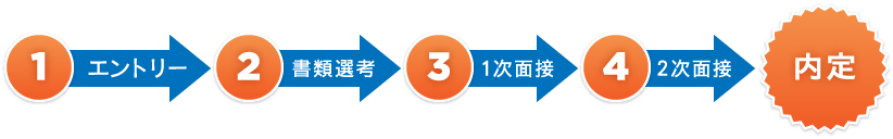1. エントリー → 2. 書類選考 → 3. 1次面接 → 4. 2次面接 → 内定